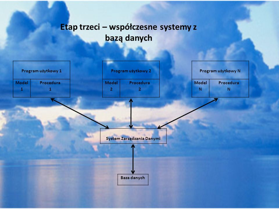 Etap trzeci – współczesne systemy z bazą danych