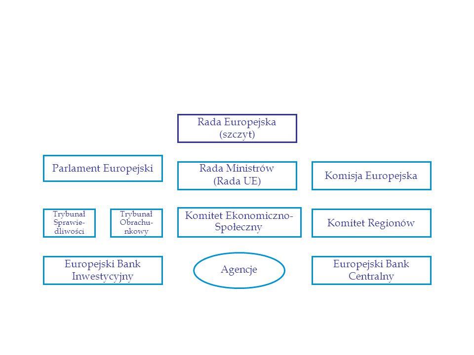 Rada Europejska (szczyt)