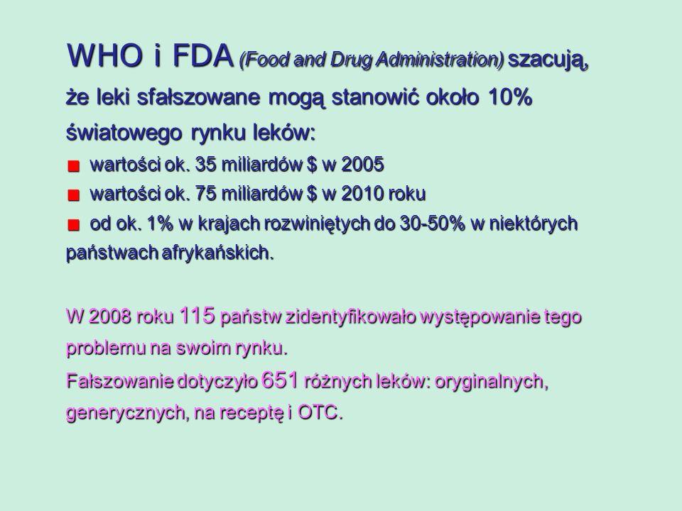 WHO i FDA (Food and Drug Administration) szacują, że leki sfałszowane mogą stanowić około 10% światowego rynku leków: