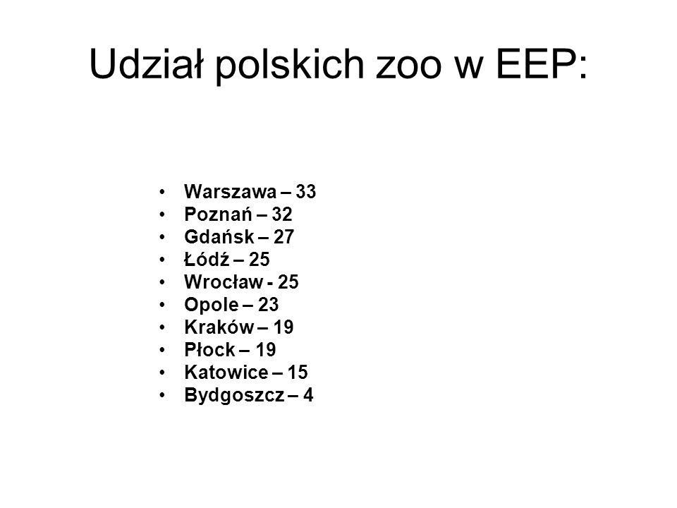 Udział polskich zoo w EEP: