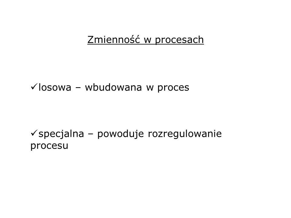 Zmienność w procesach losowa – wbudowana w proces specjalna – powoduje rozregulowanie procesu