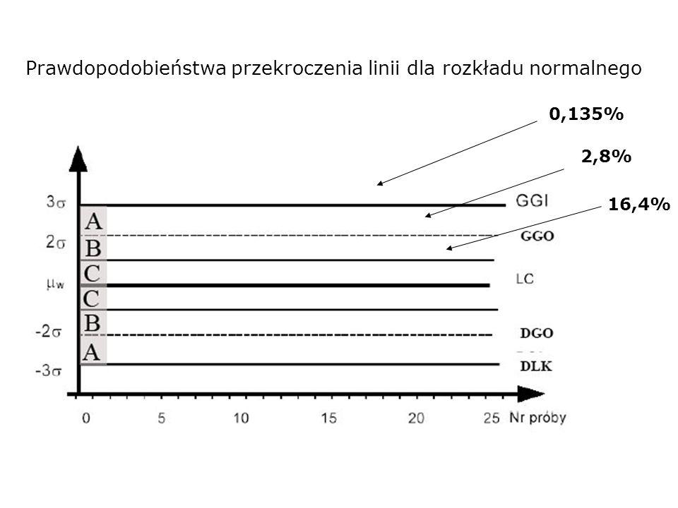 Prawdopodobieństwa przekroczenia linii dla rozkładu normalnego