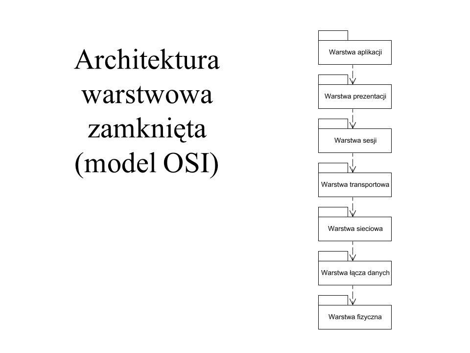 Architektura warstwowa zamknięta (model OSI)