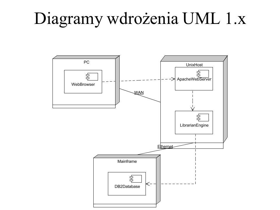 Diagramy wdrożenia UML 1.x
