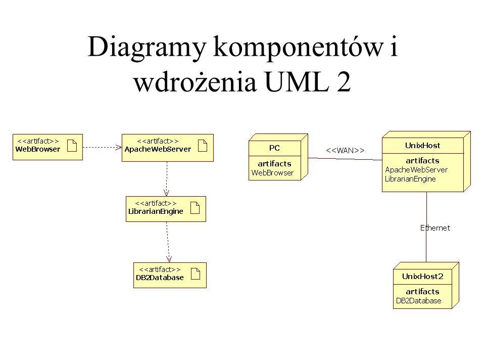 Diagramy komponentów i wdrożenia UML 2