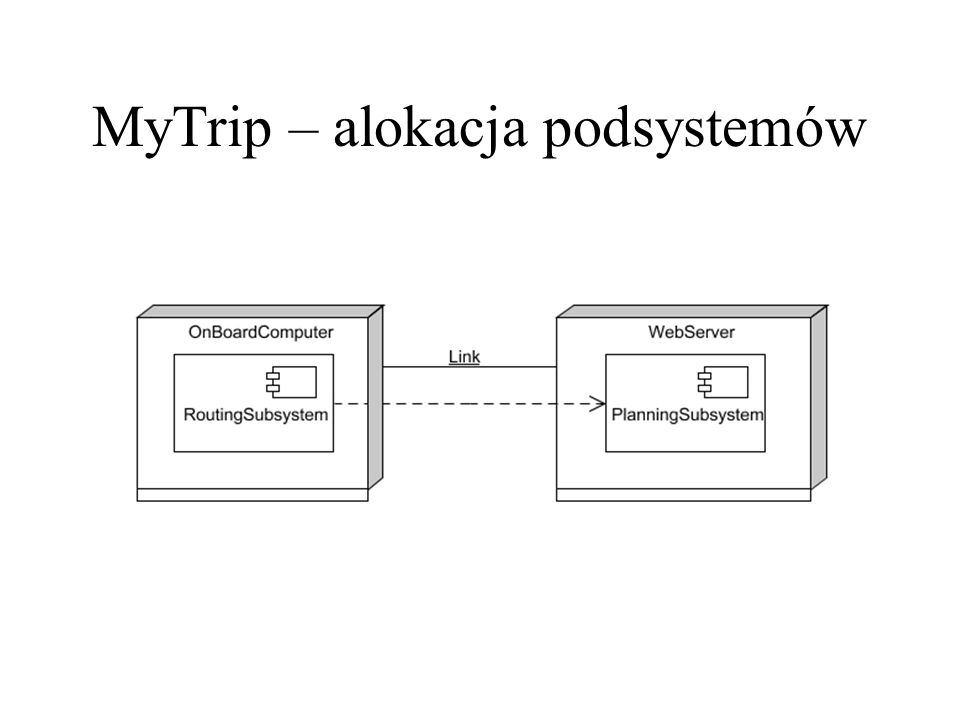 MyTrip – alokacja podsystemów