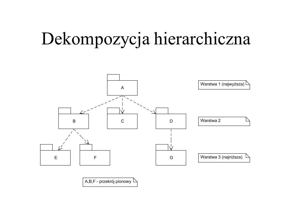 Dekompozycja hierarchiczna