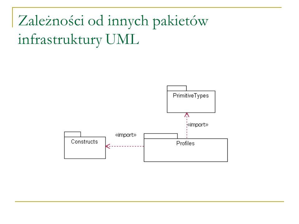 Zależności od innych pakietów infrastruktury UML