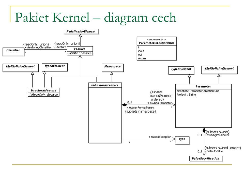 Pakiet Kernel – diagram cech