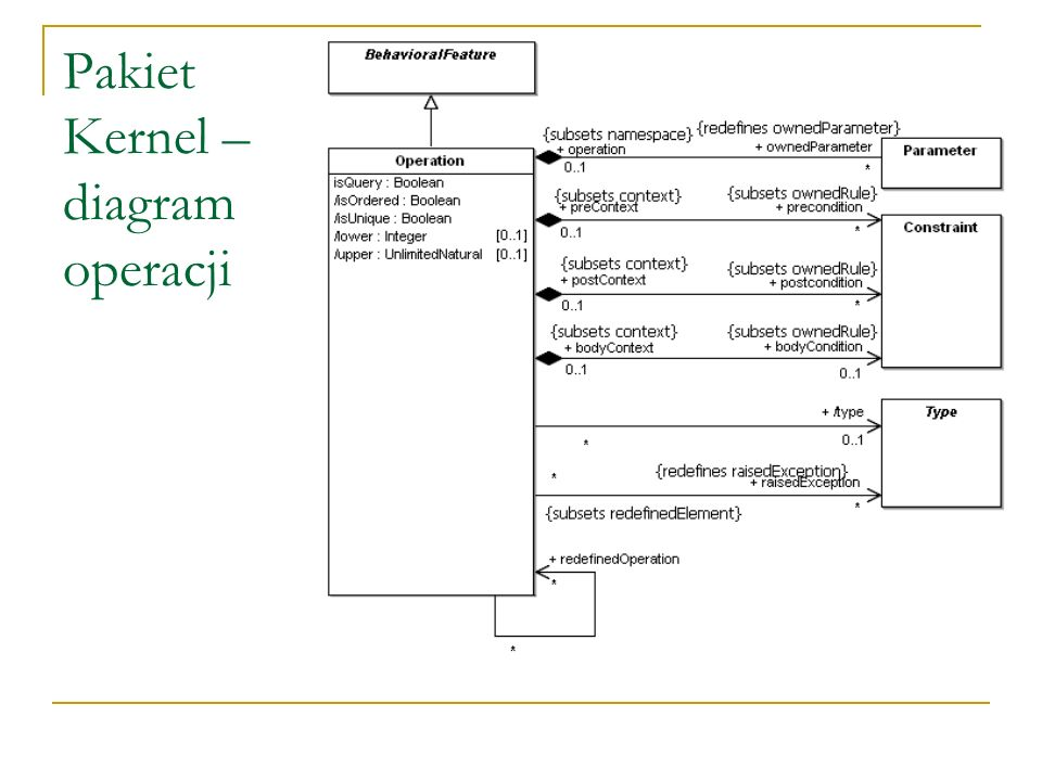 Pakiet Kernel – diagram operacji