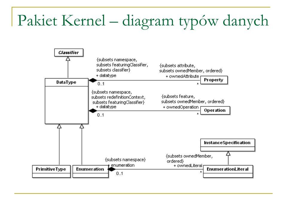 Pakiet Kernel – diagram typów danych
