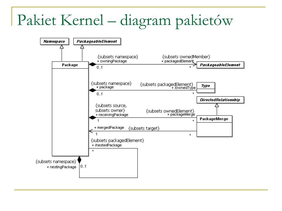 Pakiet Kernel – diagram pakietów