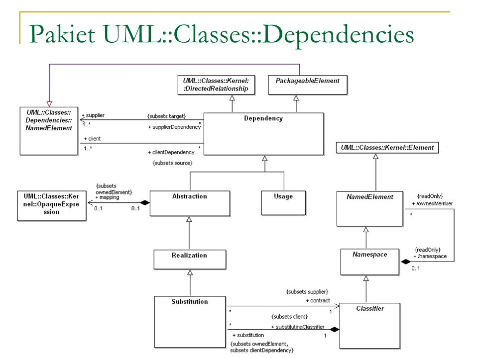 Pakiet UML::Classes::Dependencies
