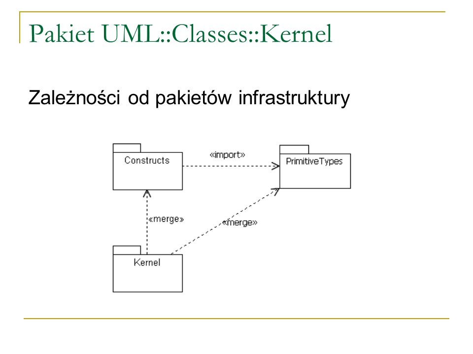 Pakiet UML::Classes::Kernel