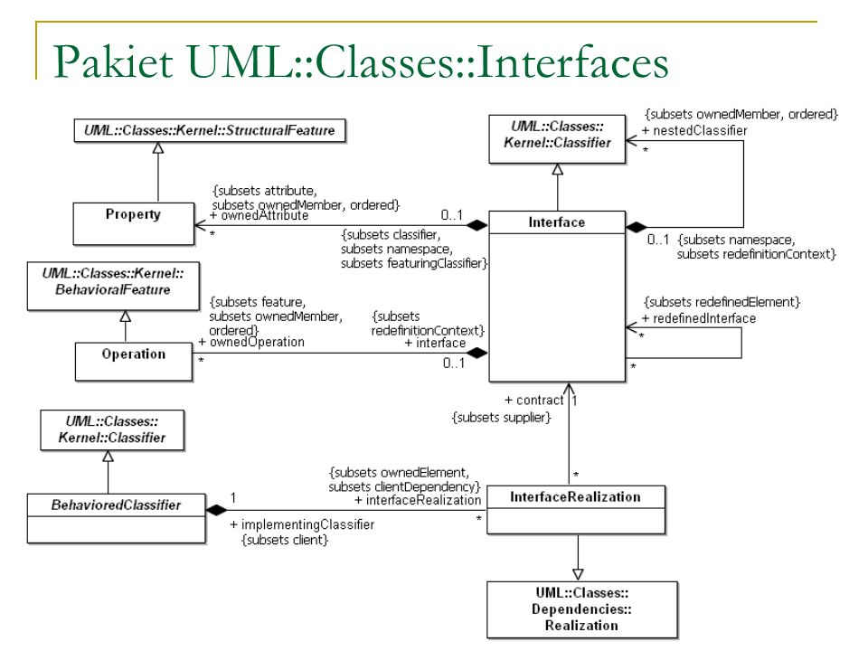 Pakiet UML::Classes::Interfaces