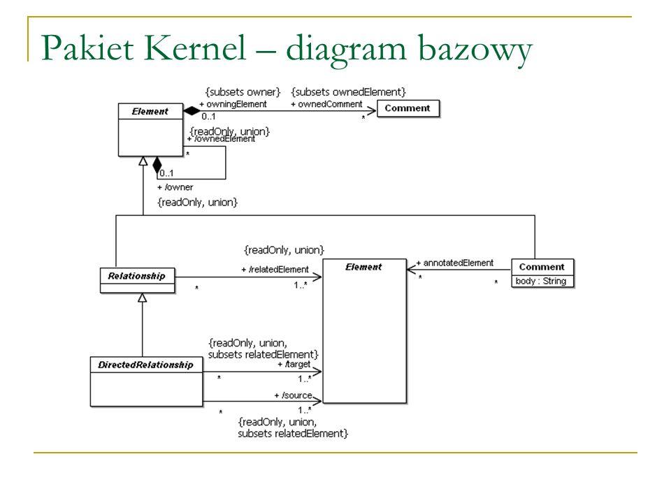 Pakiet Kernel – diagram bazowy