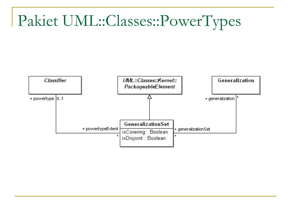 Pakiet UML::Classes::PowerTypes