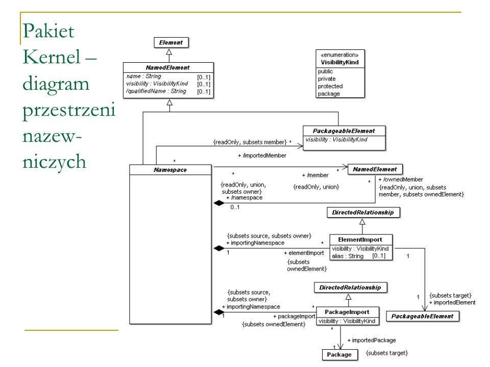 Pakiet Kernel – diagram przestrzeni nazew-niczych
