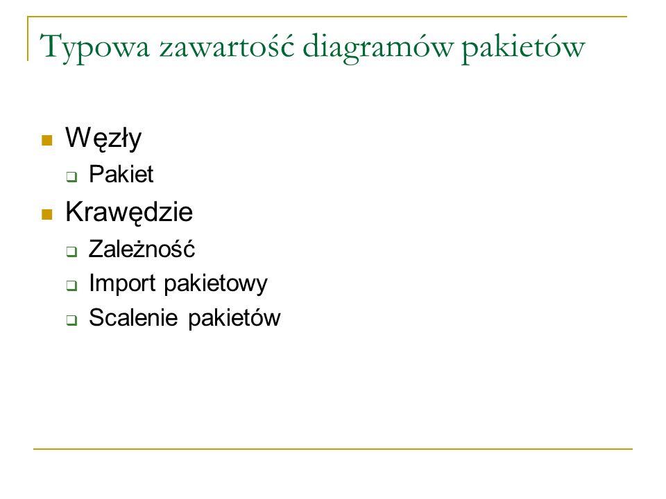 Typowa zawartość diagramów pakietów