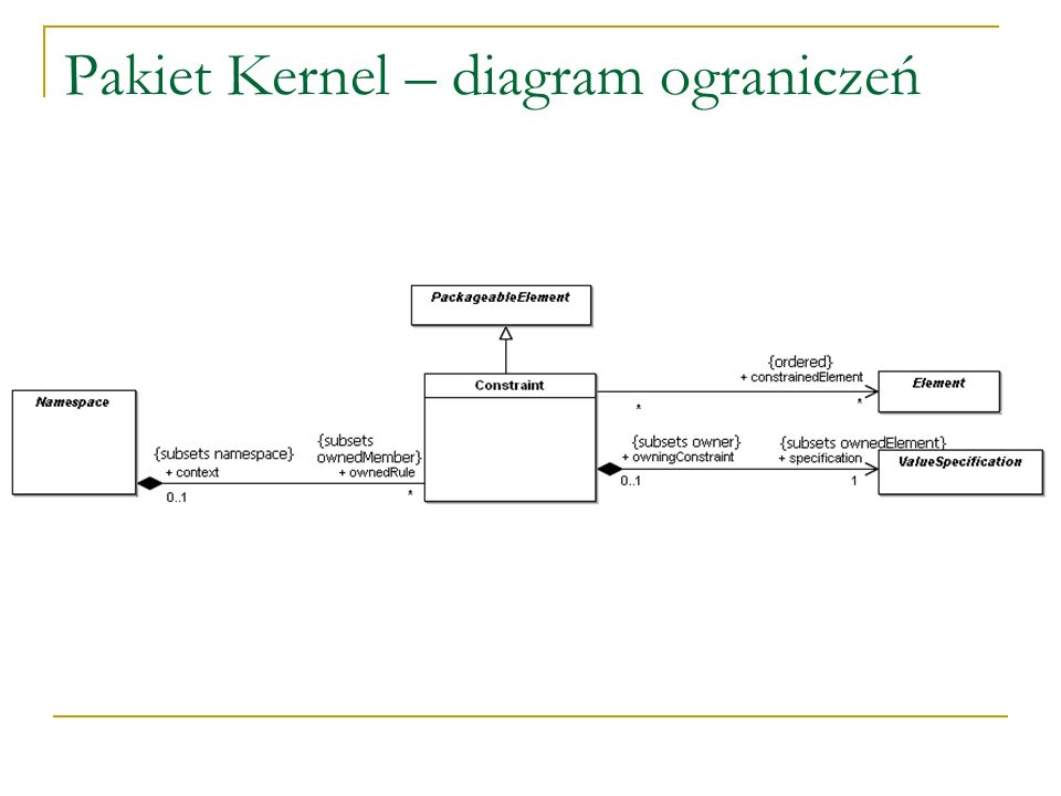 Pakiet Kernel – diagram ograniczeń