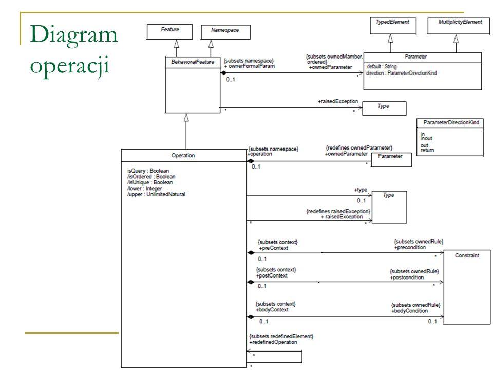 Diagram operacji