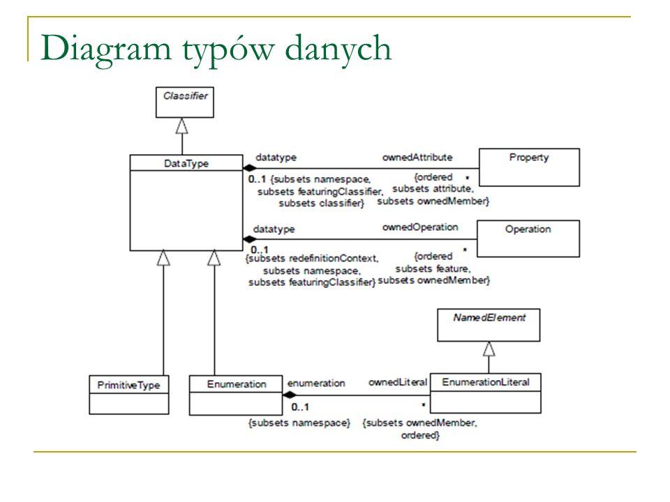 Diagram typów danych