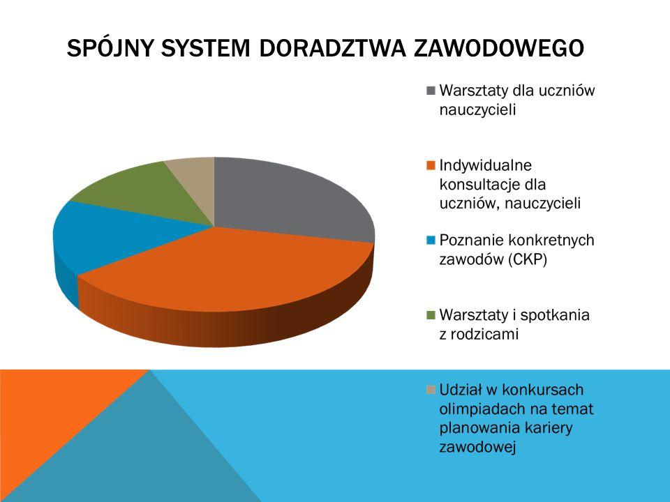 Spójny system doradztwa zawodowego