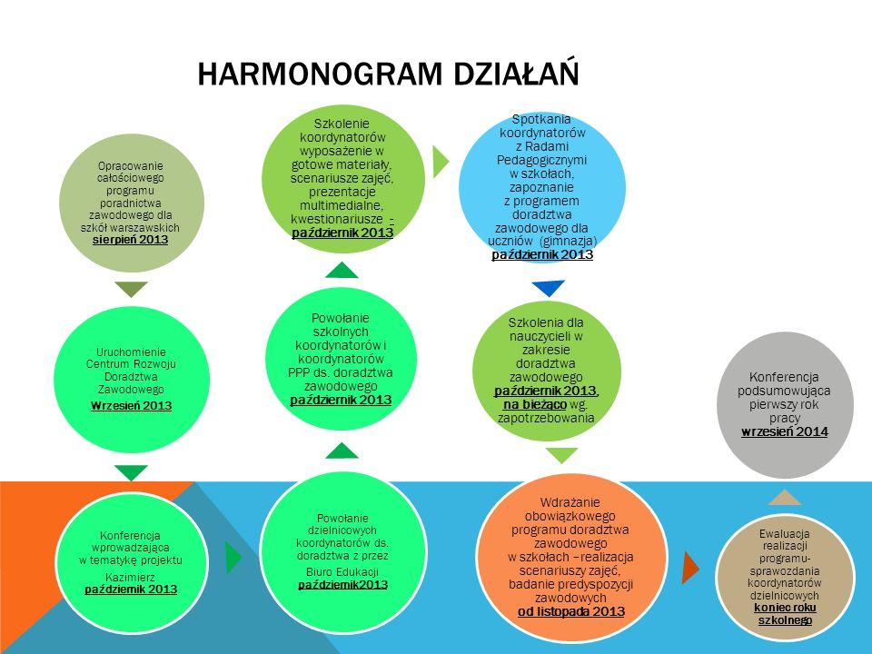 Harmonogram działań Opracowanie całościowego programu poradnictwa zawodowego dla szkół warszawskich sierpień 2013.