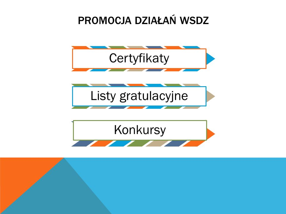 Promocja działań WSDZ Certyfikaty Listy gratulacyjne Konkursy