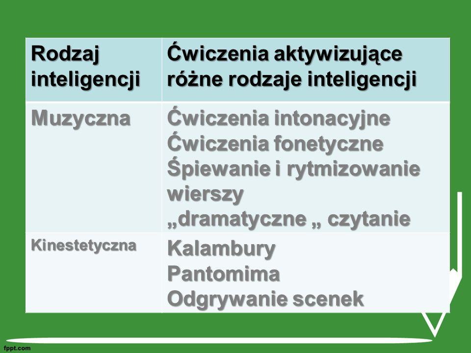 Ćwiczenia aktywizujące różne rodzaje inteligencji