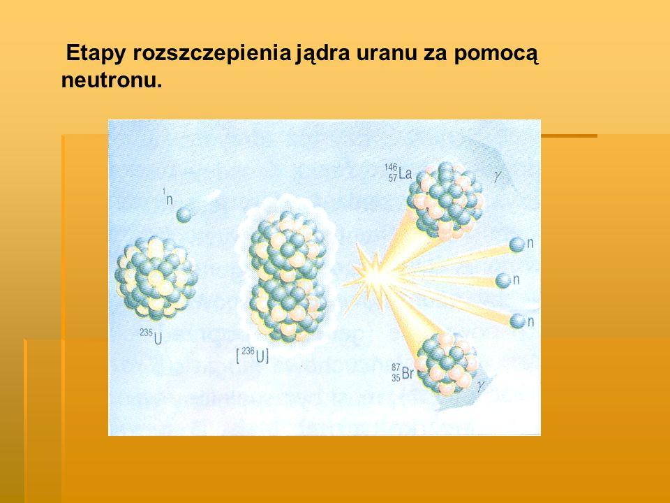 Etapy rozszczepienia jądra uranu za pomocą neutronu.
