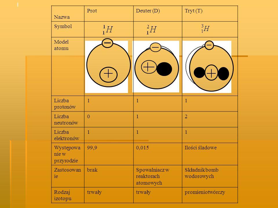 I Nazwa. Prot. Deuter (D) Tryt (T) Symbol. Model. atomu. Liczba protonów. 1. Liczba neutronów.