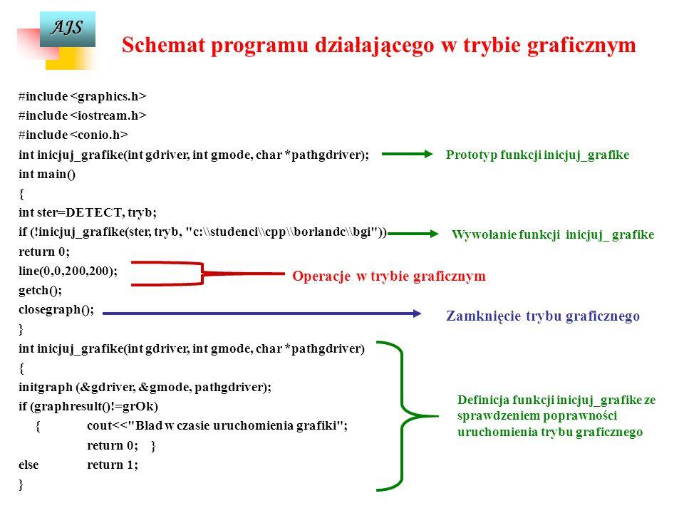 Schemat programu działającego w trybie graficznym