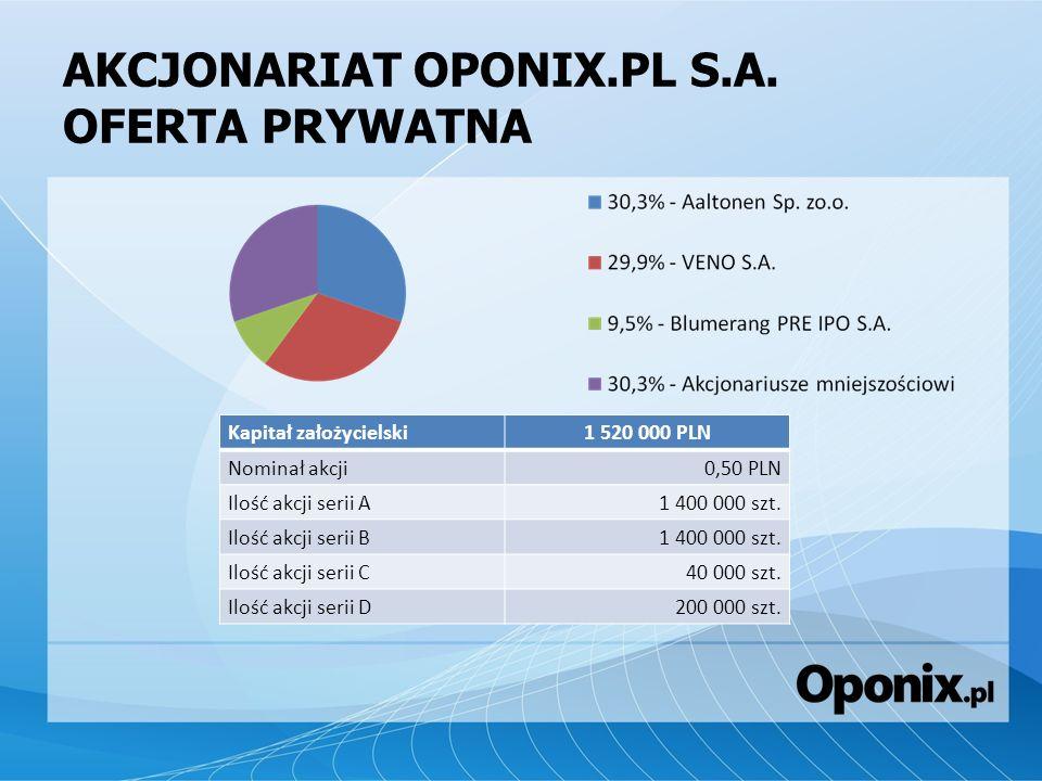 AKCJONARIAT OPONIX.PL S.A. OFERTA PRYWATNA