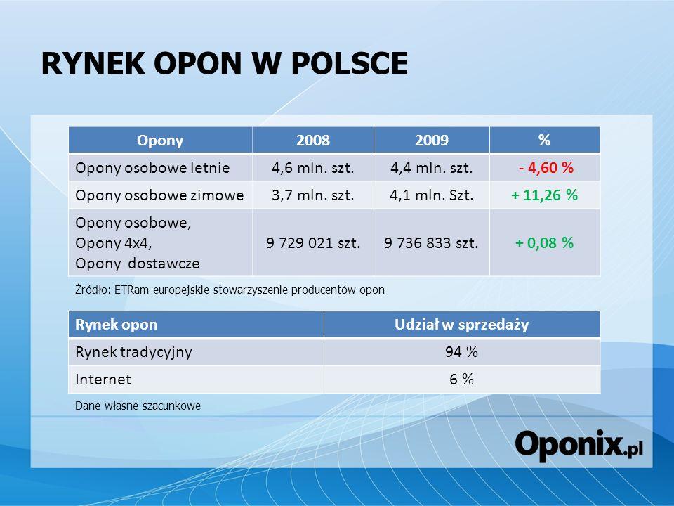RYNEK OPON W POLSCE Opony 2008 2009 % Opony osobowe letnie