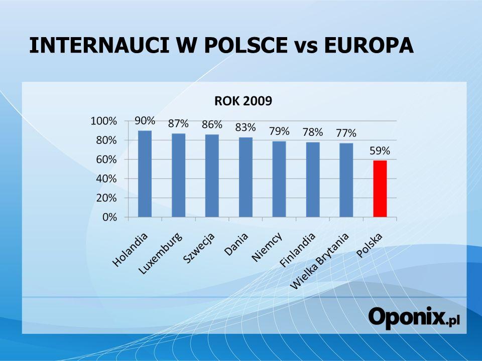 INTERNAUCI W POLSCE vs EUROPA