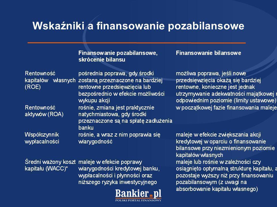 Wskaźniki a finansowanie pozabilansowe