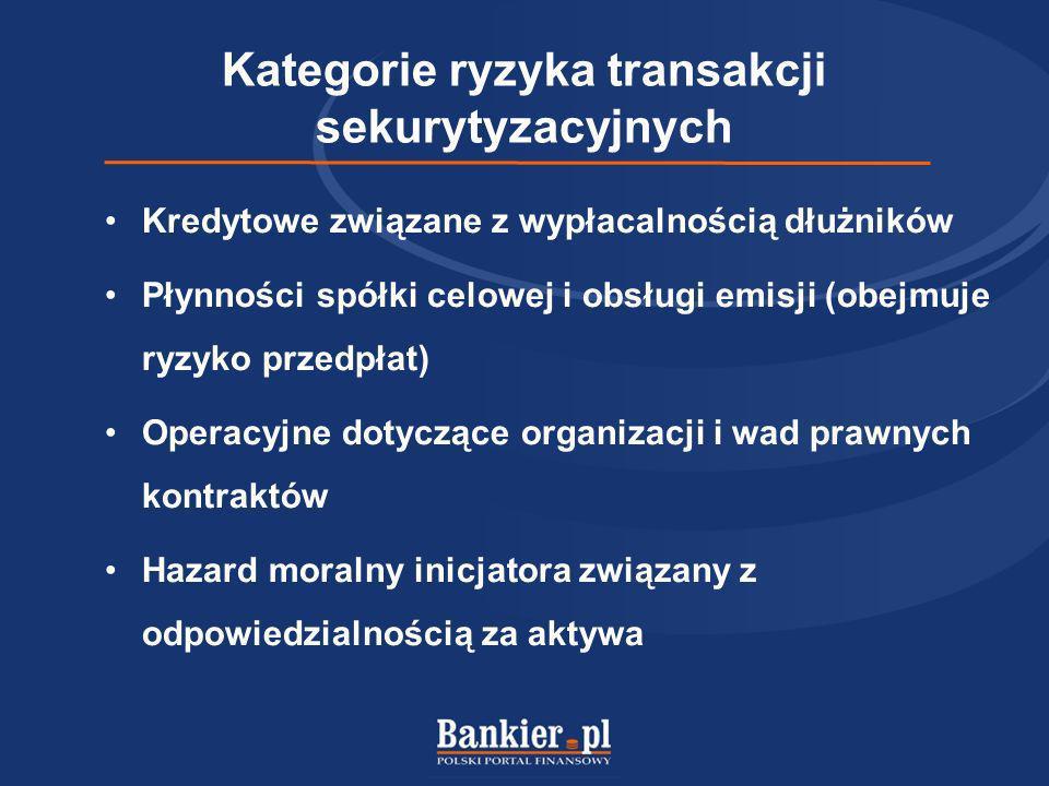 Kategorie ryzyka transakcji sekurytyzacyjnych