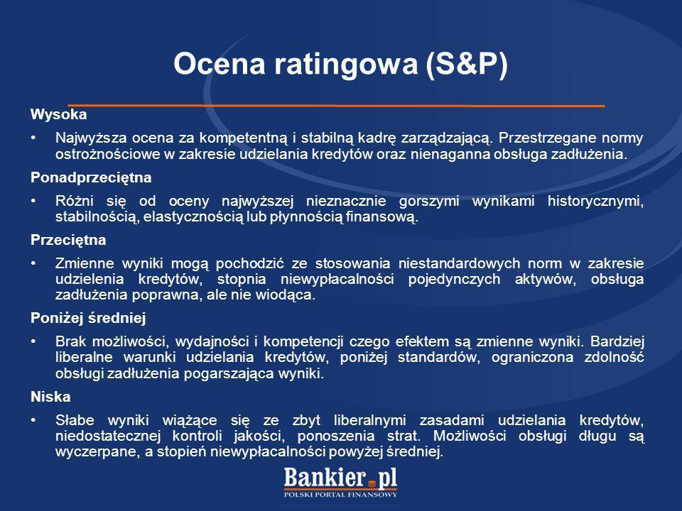 Ocena ratingowa (S&P) Wysoka