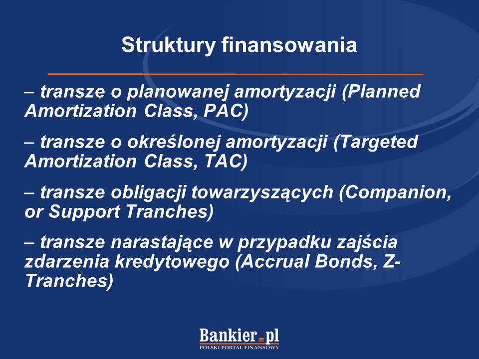 Struktury finansowania