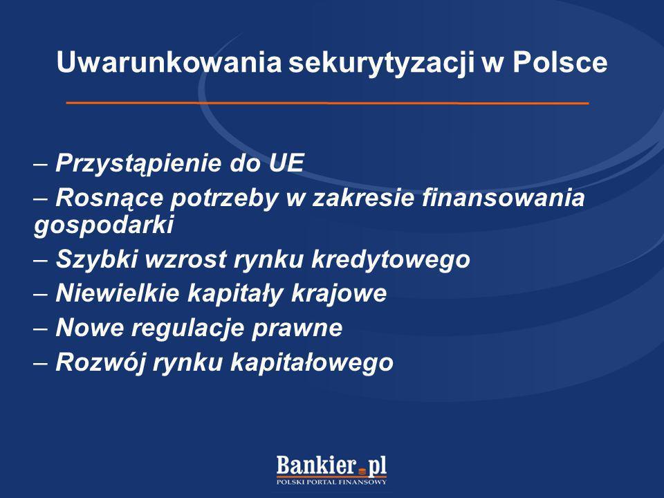 Uwarunkowania sekurytyzacji w Polsce