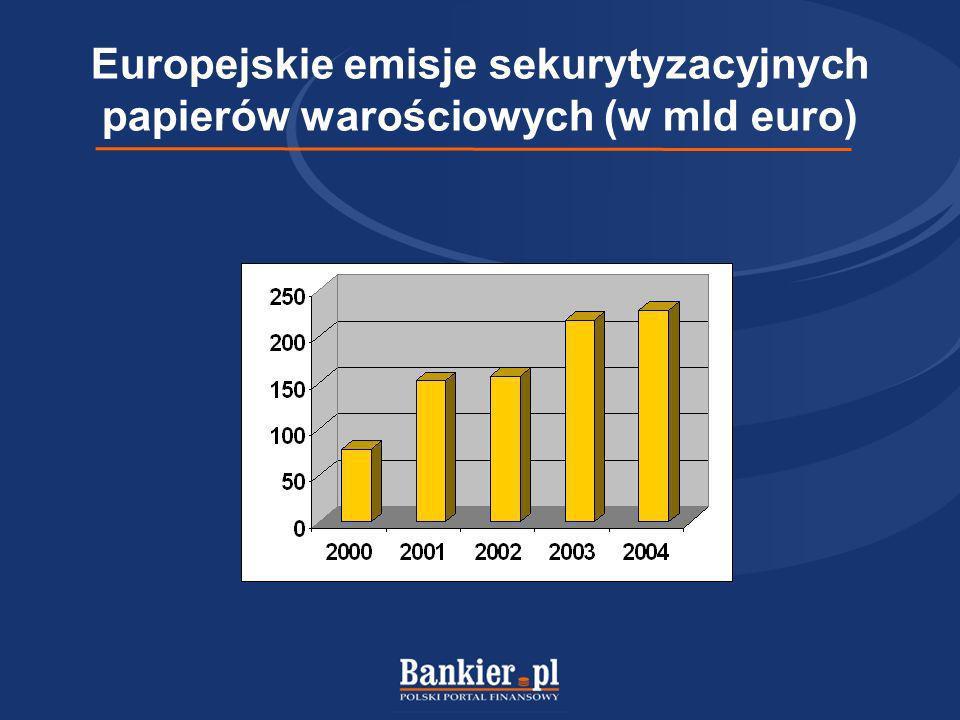 Europejskie emisje sekurytyzacyjnych papierów warościowych (w mld euro)