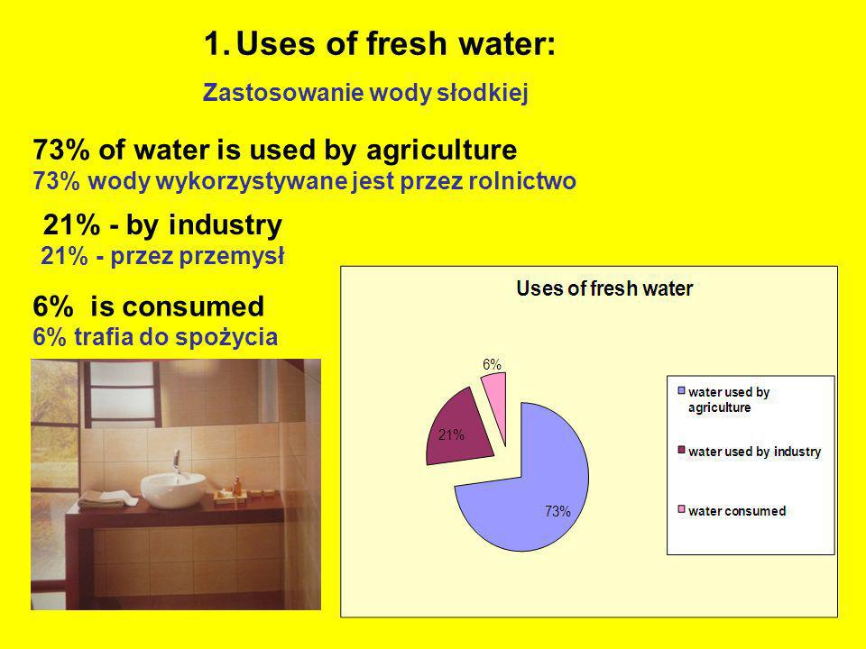 Uses of fresh water: 73% of water is used by agriculture