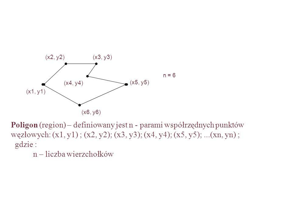 Poligon (region) – definiowany jest n - parami współrzędnych punktów