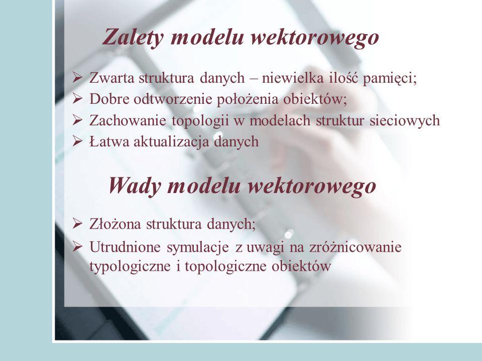 Zalety modelu wektorowego Wady modelu wektorowego