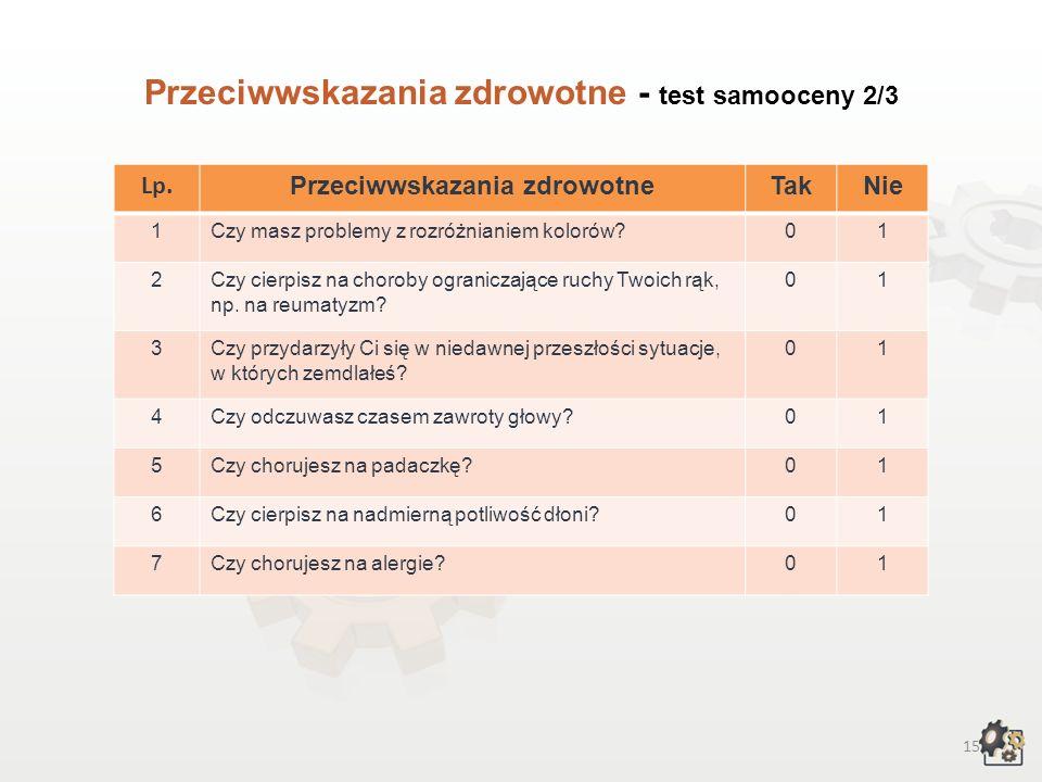 Przeciwwskazania zdrowotne - test samooceny 2/3