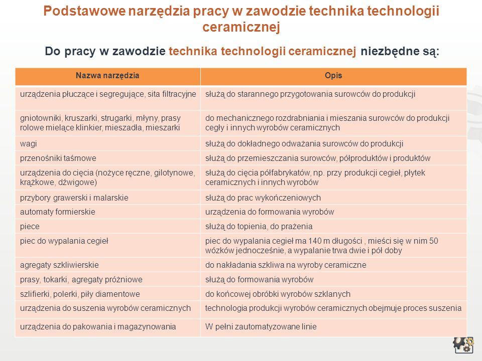 Podstawowe narzędzia pracy w zawodzie technika technologii ceramicznej