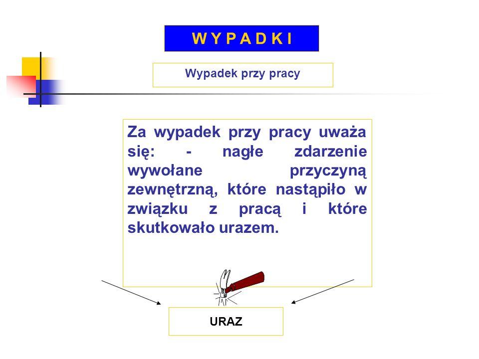 W Y P A D K I Wypadek przy pracy.