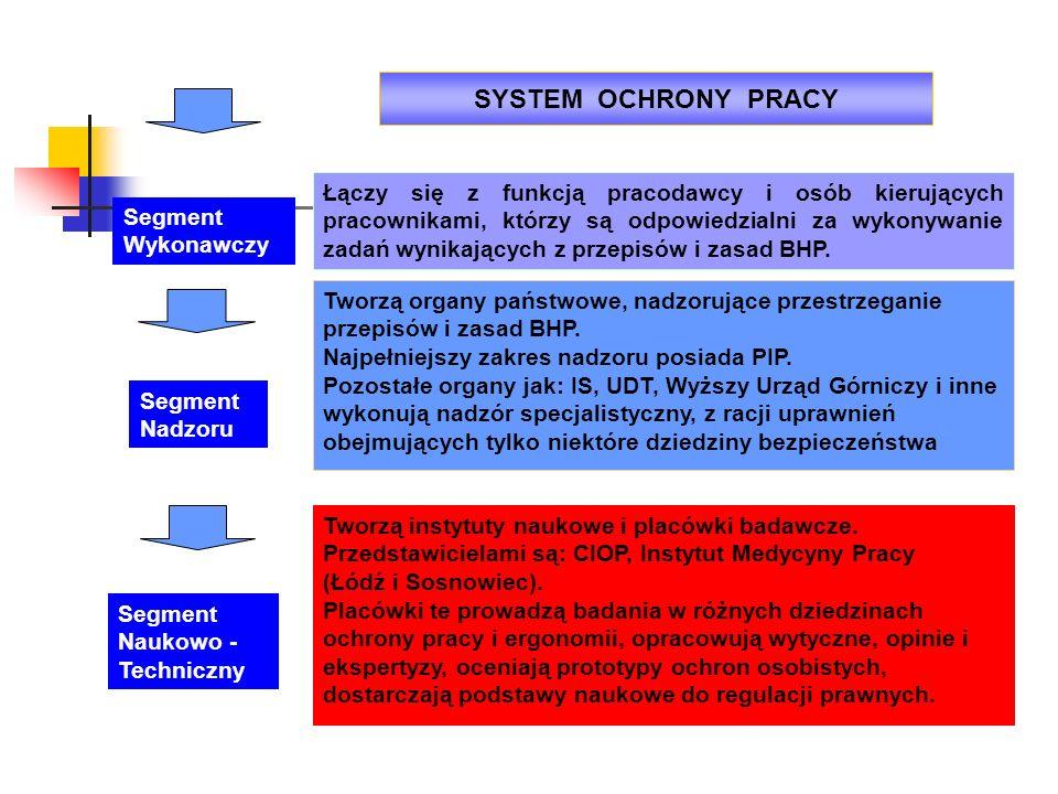 SYSTEM OCHRONY PRACY