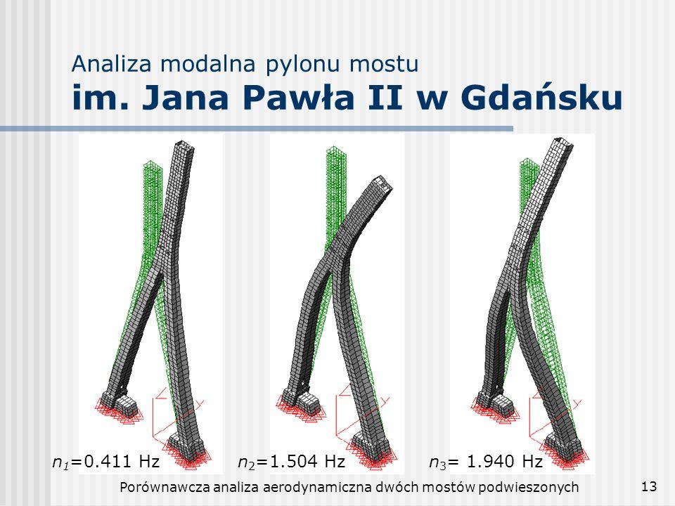 Analiza modalna pylonu mostu im. Jana Pawła II w Gdańsku